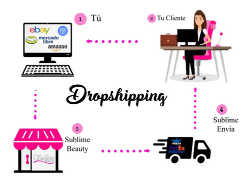 dropshipping emprender sin invertir sin stock ni gestion