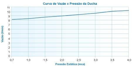 ducha advanced turbo pressurizado lorenzetti 110v ou 220v