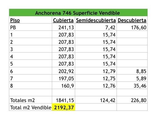 dueño directo vende lote anchorena 746 apto/2200 m2