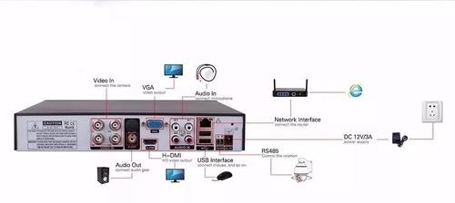 dvr 4 gravador cameras canais 5 em 1 1080p ahd p2p nvr hvr