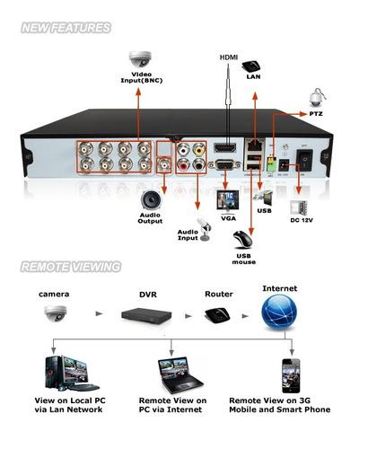 dvr híbrido imagem em hd cftv 8 canais h.264 acesso celular