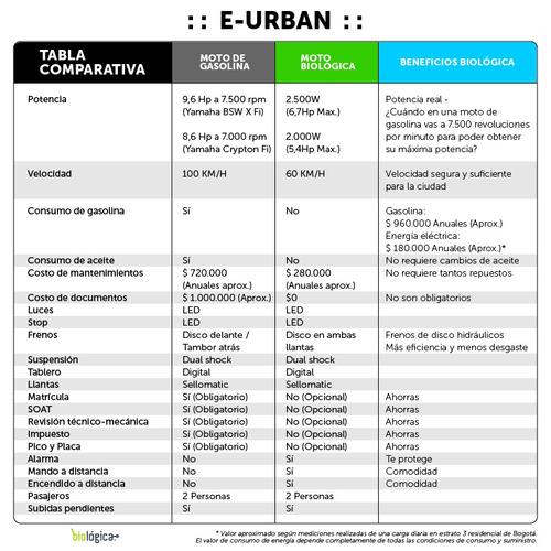 e-urban bws doble farola estilo zuma - eléctrica