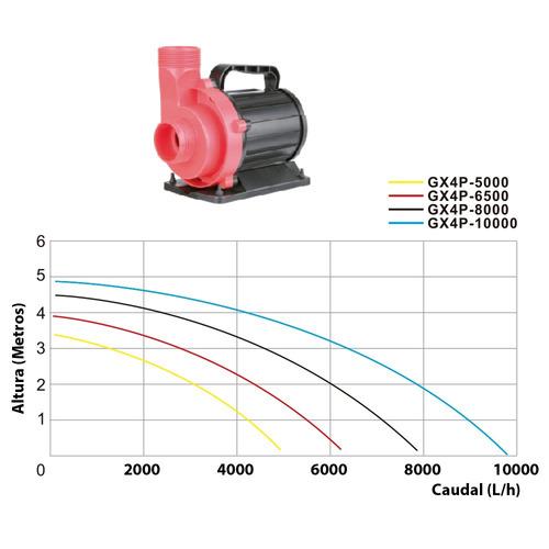 eco-bomba boyu gx4p-6500t
