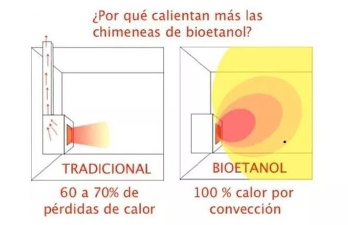 ecohogares-biohogares-chimeneas-estufas-ecológico-bioetanol