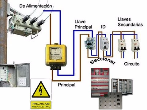 electricista lima emergencias fugas/cableados pozos a tierra