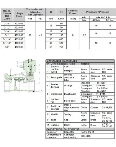 electroválvula genebre ø1 nc c/ bobina y conector. art4020