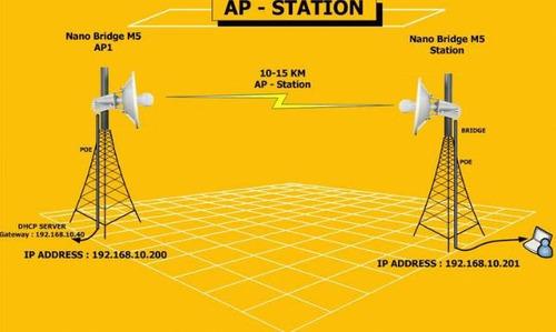 enlace punto a punto de internet hasta 20km css