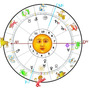 Carta Natal Astral Revolución Solar Compatibilidad Pareja
