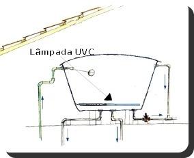 esteriliza/purifica água, caixa d´água com luz-uvc mod.-2000