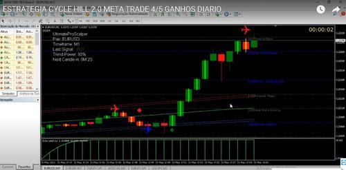 estrategia hill 2.0 meta trade 4/5 ganhos diario