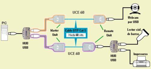 extensión de usb hasta 60 mts sobre cable utp cat 5