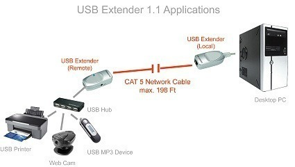 extension usb mediante cable rj45. hasta 45 metros