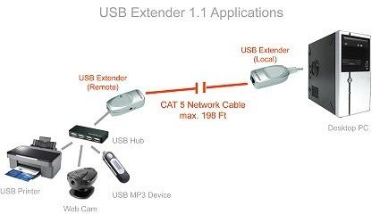 extension usb mediante cable rj45. hasta 45 metros