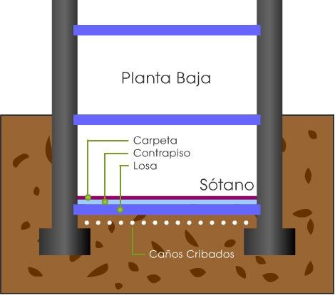 filtraciones agua napa freática humedad en sótanos subsuelos