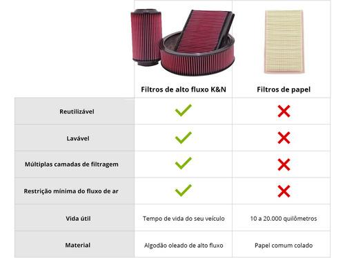 filtro ar k&n cbr 1000rr repsol 08/15 esportivo lavável