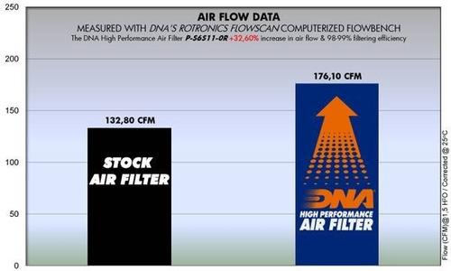filtro de aire alto flujo suzuki gsxr 600 dna