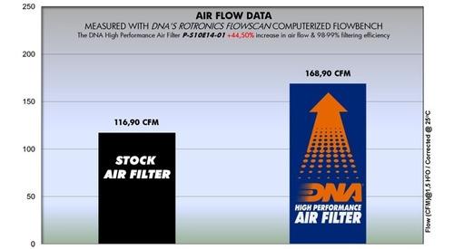 filtro de aire alto flujo suzuki v-strom 1000 dna