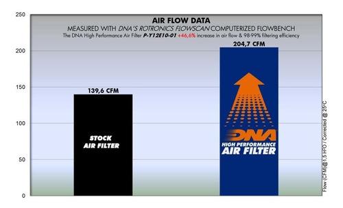 filtro de aire dna yamaha xt 1200 z super tenere dna