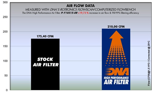 filtro de aire dna yamaha yzf r1 s dna