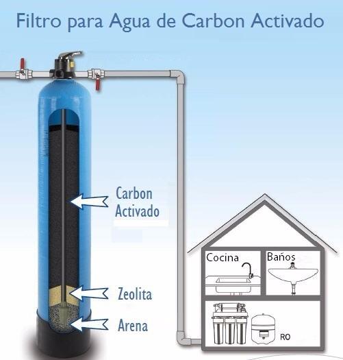 Filtro de carb n activado 10x54 con v lvula manual - Filtro carbon activo ...