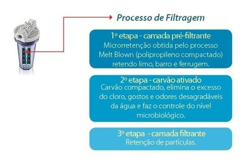 filtro purificador de água para bebedouro vertical