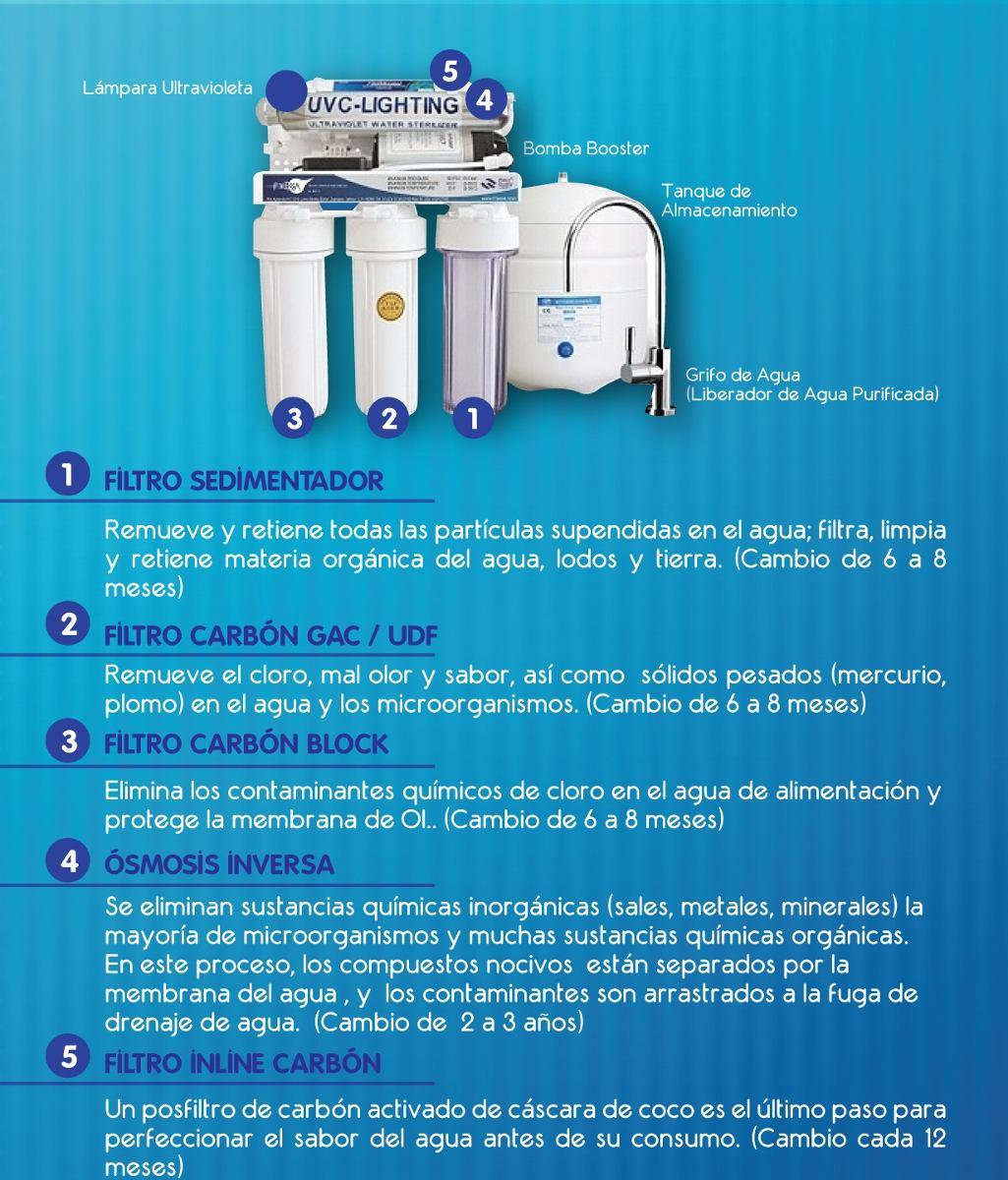 Filtro purificador de agua residencial aquaressa de - Agua de osmosis ...