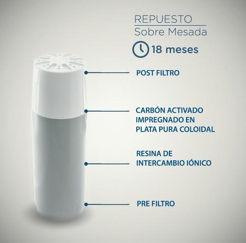 filtro repuesto sobre mesada dvigi envío instalación gratis