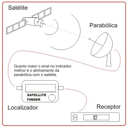 finder digital - localizador de satélite.