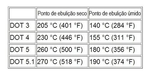 fluído de freio trw/varga dot 5.1 500ml