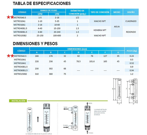 flujómetro industrial 1-5 gpm para medir líquidos y gases