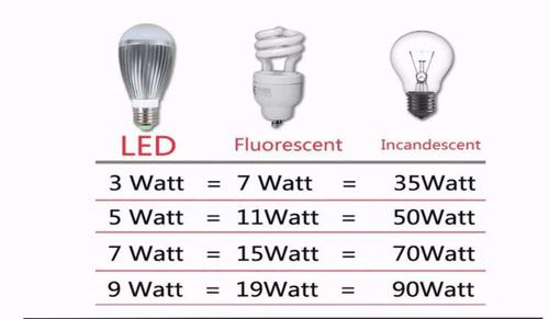 foco led 9 watts ¡precio de remate!!