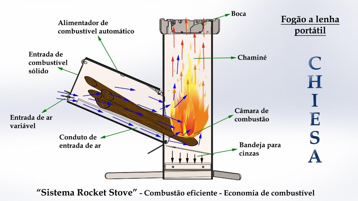 Fogo A Lenha Porttil Sistema Rocket Stove Envio Grtis R Diagram Carregando Zoom