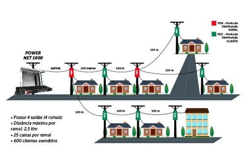 fonte primaria power net 1000 evolution gerenciavel - volt