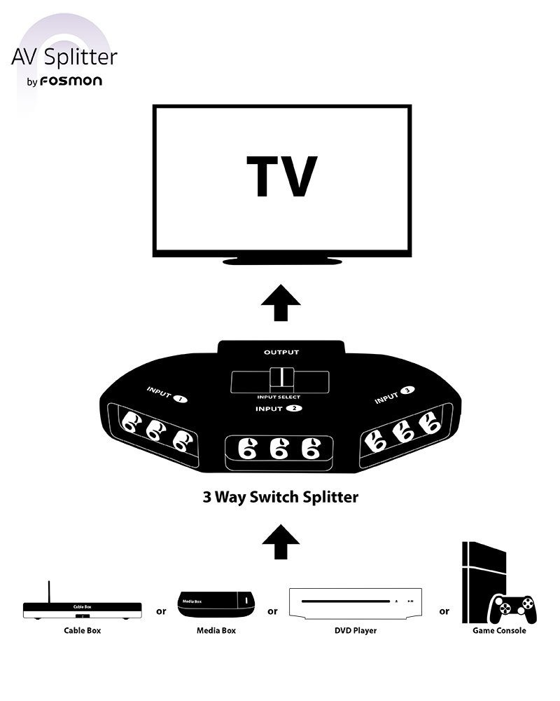 Fosmon A1602 Rca Splitter With 3 Way Audio Video Switc Channel Cargando Zoom