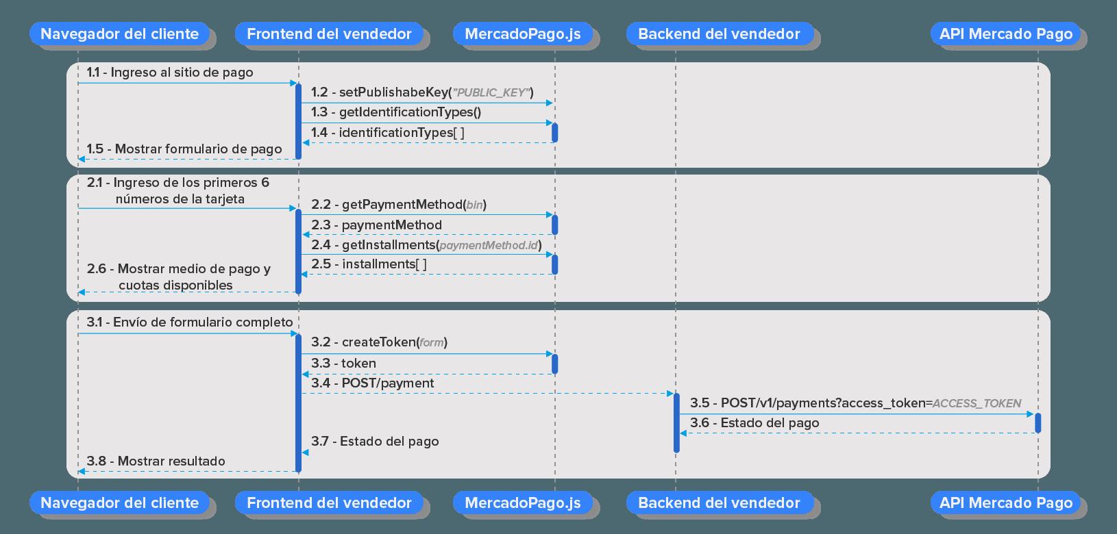 API-integration-flowchart
