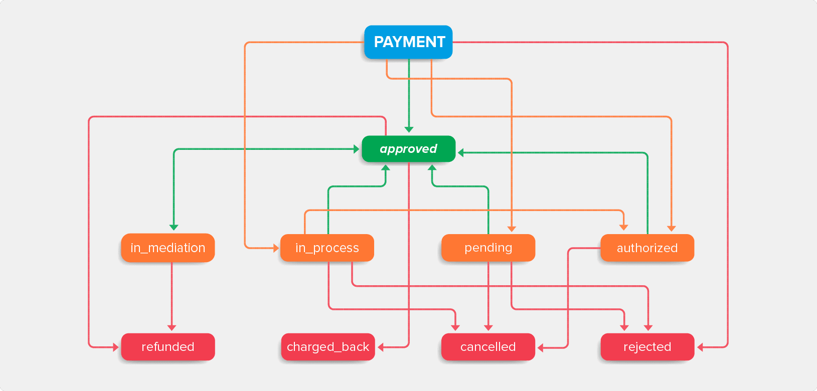 payment-status