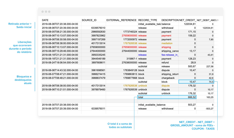 Reporte de dinero disponible Ejemplos Mercado Pago