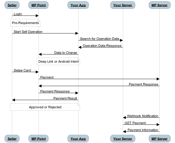 Diagrama de flujo de Deep linking Mercado Pago Point