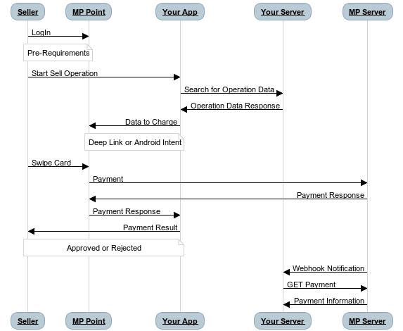 Deep linking flow diagram Mercado Pago Point