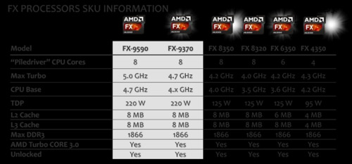 gamer top amd fx 8350 última unidade imperdiveeel