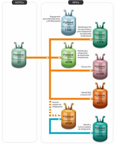 garrafa de gas refrigerante dupont r22 envase de 13,6 kg