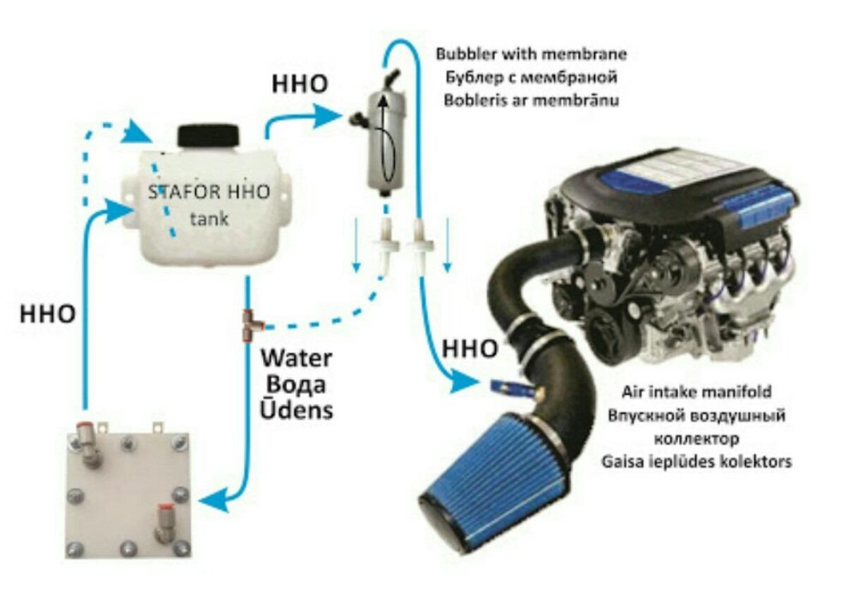 gerador de hidrog nio hho carros 1 0 a 1 4 h2ohybridcar r 500 00 em mercado livre. Black Bedroom Furniture Sets. Home Design Ideas