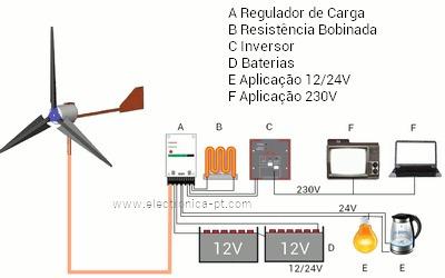Gerador Eólico Com Controlador De Carga Para 12v~24v 400w