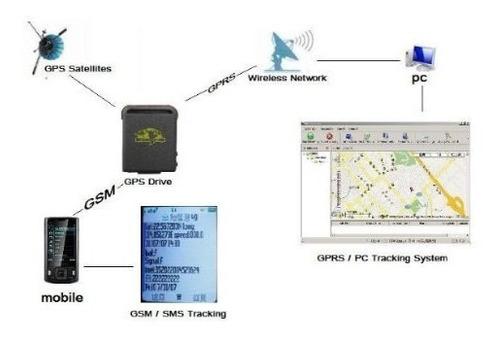 gps gprs localizador satelital antisecuestro auto carro gcp