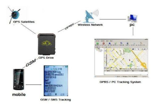 gps localizador rastreador para auto satelital gcp