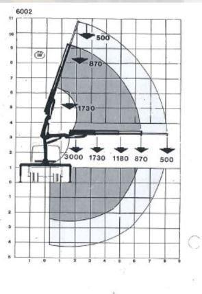 grua con brazo telescópico