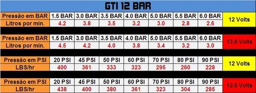 gti 12 bar interna universal 220l/h