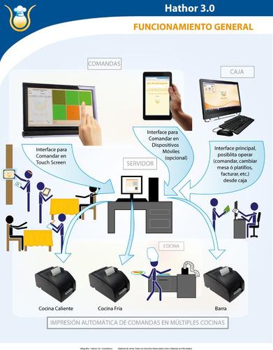 hathor, servicio a domicilio, software para restaurantes.