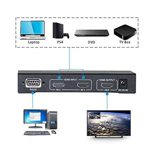 Hdmi 2x1 Multiviewer