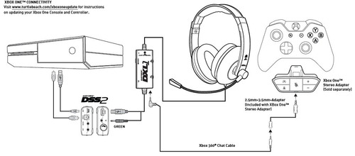 turtle beach headset xbox 360 instructions